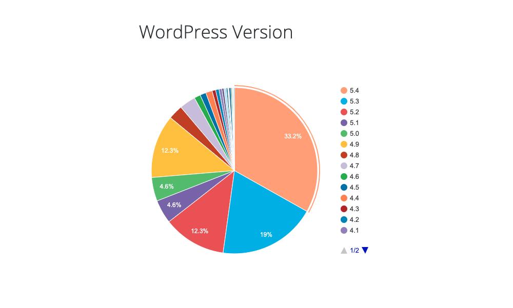 wordpress.org 公式のバージョン分布